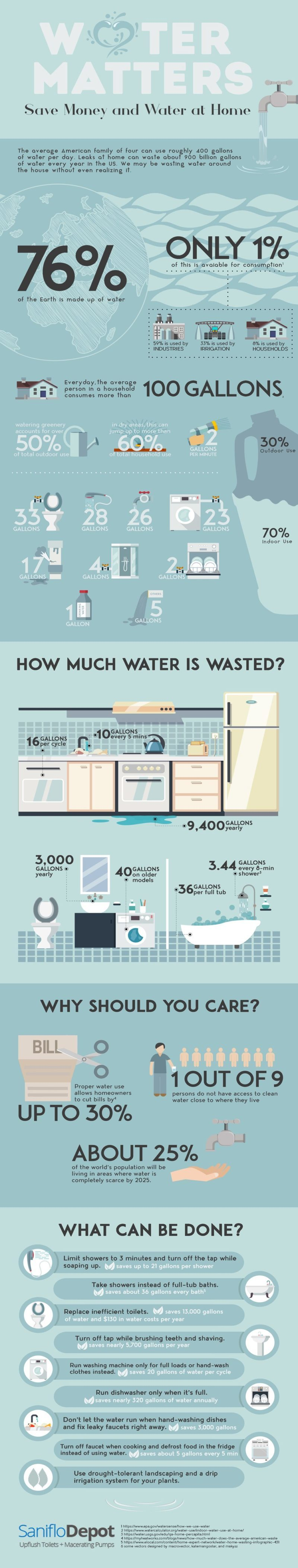 Homeowner's Visual Guide to Water Conservation #waterconservation #gogreen #beverlyhills #beverlyhillsmagazine #bevhillsmag